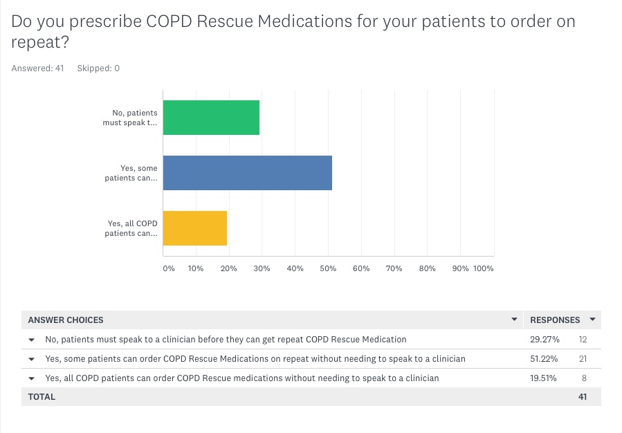 Do you prescribe rescue meds for COPD patients