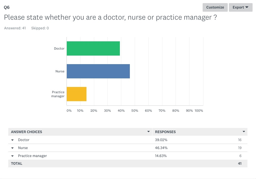 Please state whether you are a doctor, nurse or practice manager